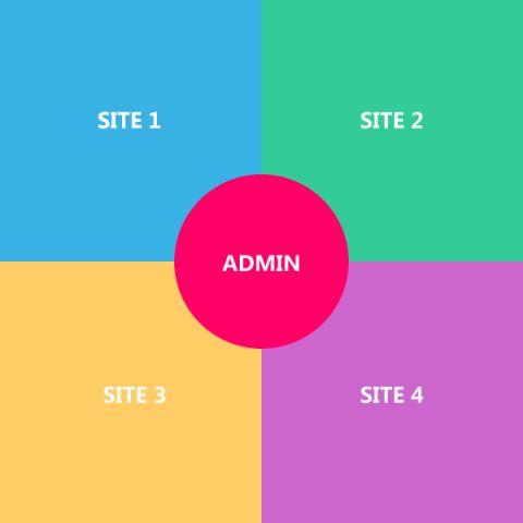 站点集群网站管理系统